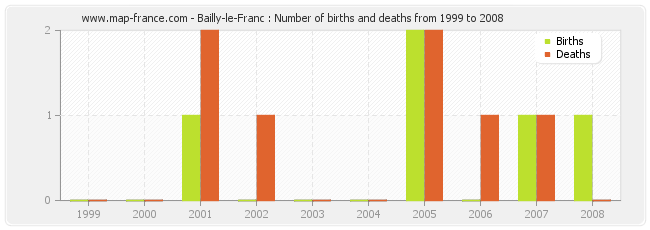 Bailly-le-Franc : Number of births and deaths from 1999 to 2008