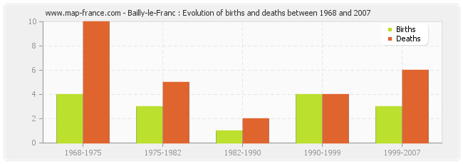 Bailly-le-Franc : Evolution of births and deaths between 1968 and 2007