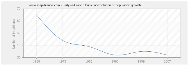 Bailly-le-Franc : Cubic interpolation of population growth