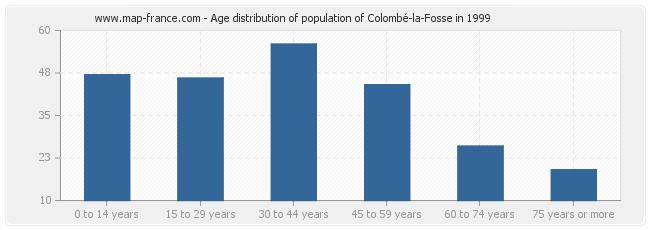 Age distribution of population of Colombé-la-Fosse in 1999