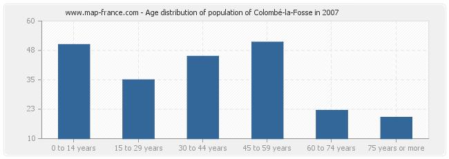 Age distribution of population of Colombé-la-Fosse in 2007