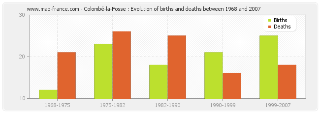 Colombé-la-Fosse : Evolution of births and deaths between 1968 and 2007