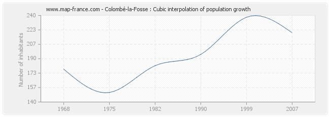 Colombé-la-Fosse : Cubic interpolation of population growth