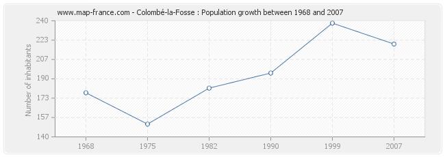 Population Colombé-la-Fosse