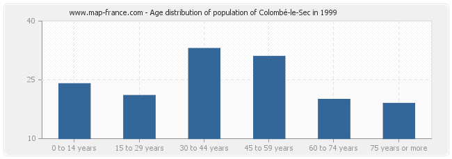 Age distribution of population of Colombé-le-Sec in 1999