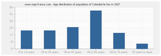 Age distribution of population of Colombé-le-Sec in 2007