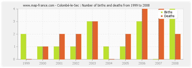 Colombé-le-Sec : Number of births and deaths from 1999 to 2008