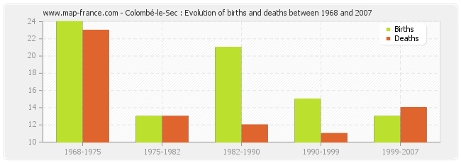 Colombé-le-Sec : Evolution of births and deaths between 1968 and 2007