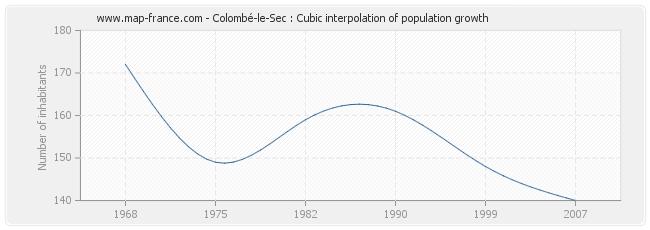 Colombé-le-Sec : Cubic interpolation of population growth