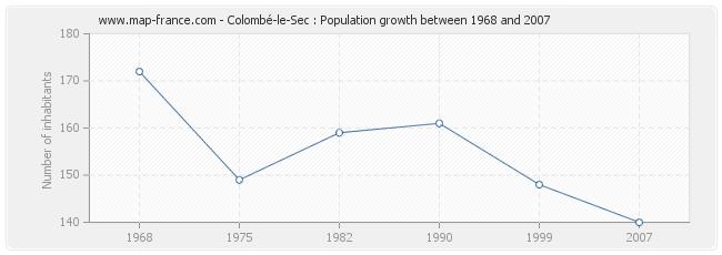Population Colombé-le-Sec