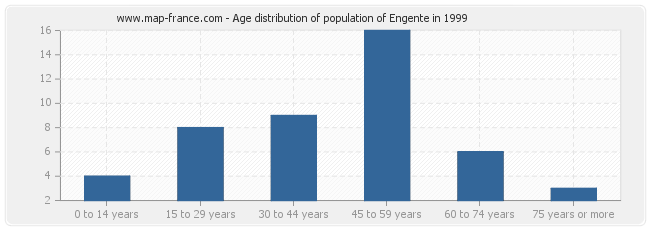 Age distribution of population of Engente in 1999