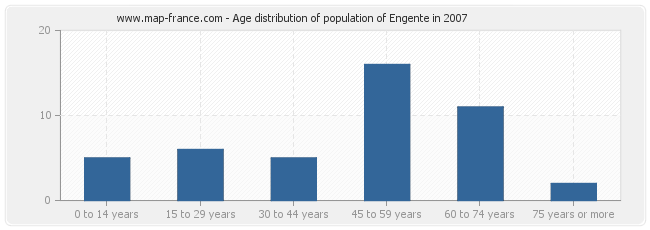 Age distribution of population of Engente in 2007