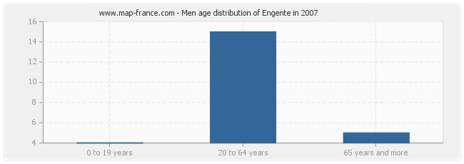 Men age distribution of Engente in 2007