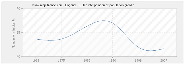 Engente : Cubic interpolation of population growth