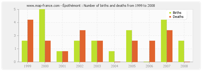 Épothémont : Number of births and deaths from 1999 to 2008