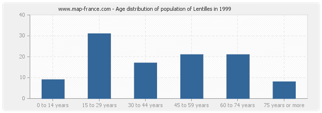 Age distribution of population of Lentilles in 1999