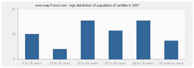 Age distribution of population of Lentilles in 2007