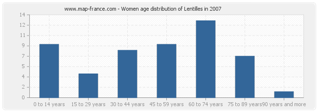 Women age distribution of Lentilles in 2007