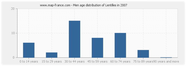 Men age distribution of Lentilles in 2007
