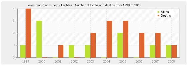 Lentilles : Number of births and deaths from 1999 to 2008