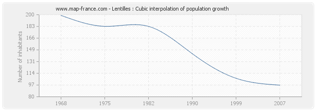 Lentilles : Cubic interpolation of population growth