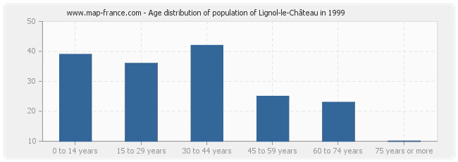 Age distribution of population of Lignol-le-Château in 1999