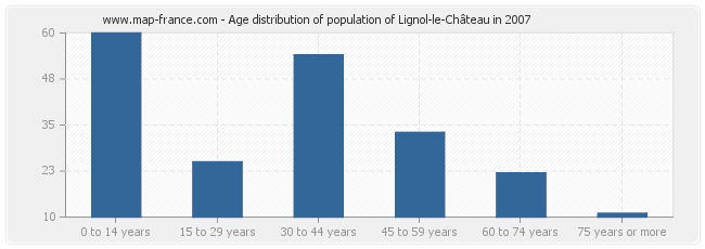 Age distribution of population of Lignol-le-Château in 2007