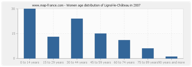 Women age distribution of Lignol-le-Château in 2007