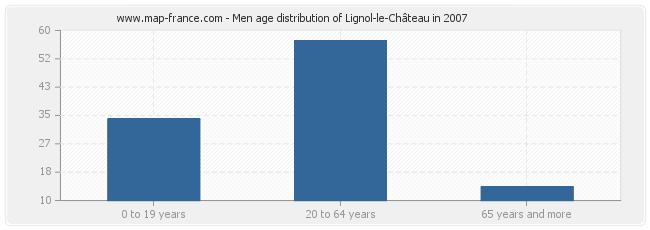 Men age distribution of Lignol-le-Château in 2007