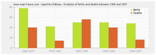 Lignol-le-Château : Evolution of births and deaths between 1968 and 2007