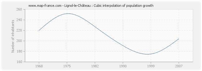 Lignol-le-Château : Cubic interpolation of population growth