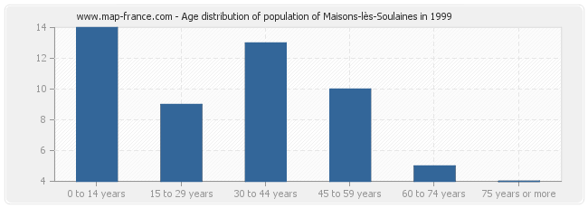 Age distribution of population of Maisons-lès-Soulaines in 1999
