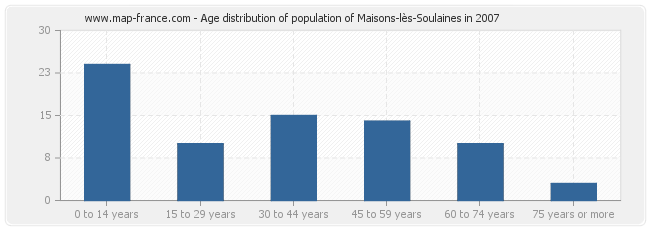 Age distribution of population of Maisons-lès-Soulaines in 2007