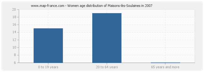 Women age distribution of Maisons-lès-Soulaines in 2007