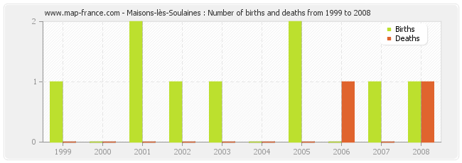 Maisons-lès-Soulaines : Number of births and deaths from 1999 to 2008