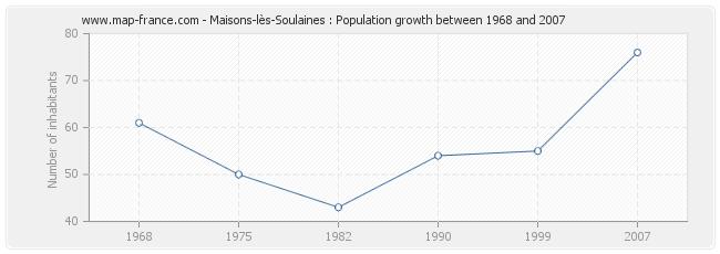 Population Maisons-lès-Soulaines