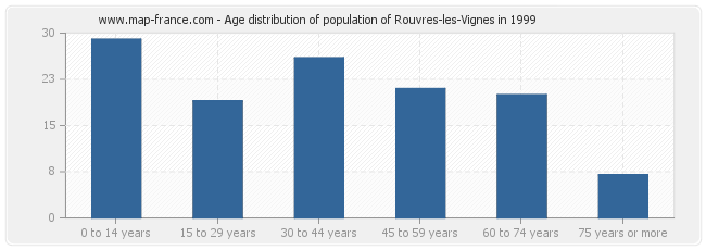 Age distribution of population of Rouvres-les-Vignes in 1999