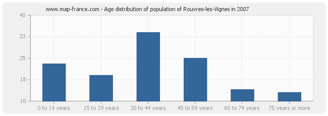 Age distribution of population of Rouvres-les-Vignes in 2007