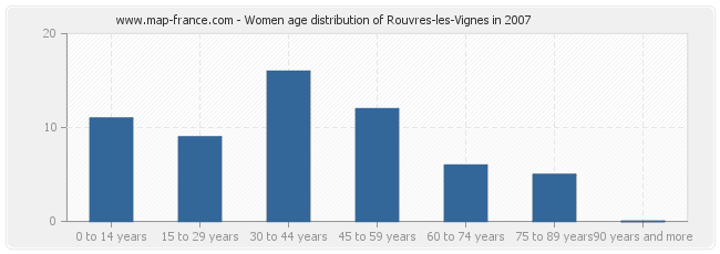Women age distribution of Rouvres-les-Vignes in 2007