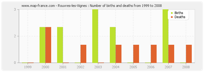 Rouvres-les-Vignes : Number of births and deaths from 1999 to 2008