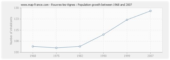 Population Rouvres-les-Vignes