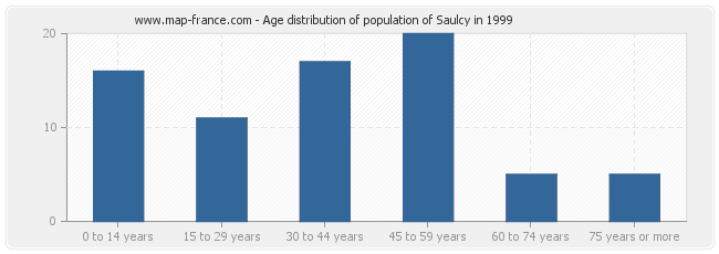 Age distribution of population of Saulcy in 1999