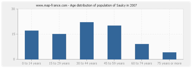 Age distribution of population of Saulcy in 2007