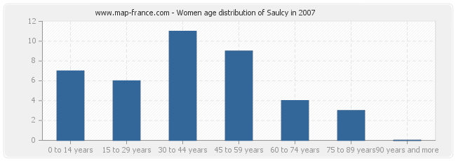 Women age distribution of Saulcy in 2007