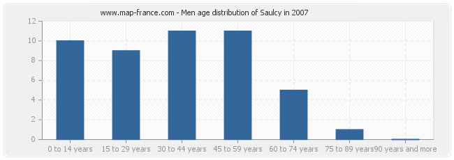 Men age distribution of Saulcy in 2007
