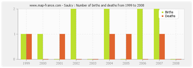 Saulcy : Number of births and deaths from 1999 to 2008