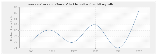 Saulcy : Cubic interpolation of population growth