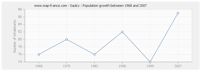 Population Saulcy