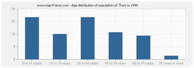 Age distribution of population of Thors in 1999