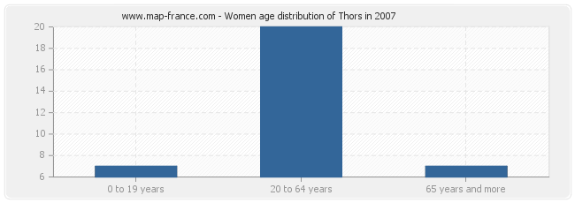 Women age distribution of Thors in 2007